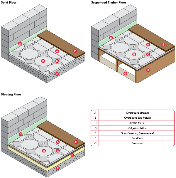 overboard floor constructions